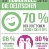 Forsa-Studie: Die Deutschen lachen am liebsten gemeinsam.
