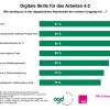 Arbeitswelt 4.0: Digitale Skills unentbehrlich, aber noch nicht ausreichend geschult / Aktuelle TNS Infratest-Studie 2017: Digitalisierung erhöht Weiterbildungsbedarf (FOTO)