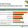 Frauen nehmen Altersvorsorge wichtiger als Männer / Weltfrauentag 8. März: Umfrage von R+V unter 2.000 Frauen und Männern (FOTO)