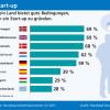 Unternehmensgründer sehen sich in Deutschland vielen Hindernissen gegenüber (FOTO)