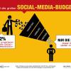 Nur die Hälfte des Social-Media-Budgets landet in der PR (FOTO)