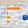 Mieterstrom-Umfrage: Zwei Drittel der Mieter wollen vor Ort erzeugten Strom (FOTO)