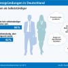 Mehrheit der Arbeitnehmer in Deutschland möchte kein selbstständiger Unternehmer sein (FOTO)