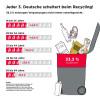 Tag der Verpackung 2017: Jeder dritte Deutsche scheitert beim Recycling / Repräsentative Umfrage des dvi zu Verpackung und Recycling (FOTO)