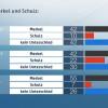 ZDF-Politbarometer Juli II 2017 /  Deutlicher Vorsprung von Merkel stabilisiert sich /  Mehrheit hält Ausgang der Bundestagswahl für offen (FOTO)