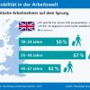 Randstad Arbeitsbarometer untersucht Auswanderbereitschaft: Britische Arbeitnehmer auf dem Sprung (FOTO)