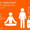 Lücken im Lebenslauf / Jobware Umfrage-Report: Null Toleranz für Weltenbummler (FOTO)