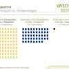 Sojaanbau in Deutschland auf Erfolgskurs: Importe weiter unverzichtbar (FOTO)