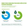Verbraucher wollen Strom sparen, um die Umwelt zu schützen / Ökoenergieanbieter Greenpeace Energy startet neues Effizienzangebot (FOTO)