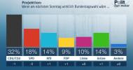 ZDF-Politbarometer  Juni II  2018 / Regierungsparteien verlieren – Opposition legt zu / Deutliche Ansehensverluste für Seehofer und Söder (FOTO)