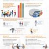 Studie: Die Akademisierung verschärft den Fachkräftemangel (FOTO)