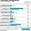 Freie Berufe in NRW: 2018 plus 7 Prozent bei dualen Ausbildungsverträgen (FOTO)
