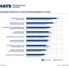 HR-Report 2019 / Kein Jobkiller: Digitalisierung schafft neue Jobs (FOTO)