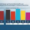ZDF-Politbarometer Mai 2019 / Klare Mehrheit gegen CO2-Steuer auf fossile Brennstoffe / Deutlich mehr Interesse für Europawahl als vor fünf Jahren (FOTO)