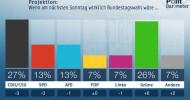 ZDF-Politbarometer  Juni I  2019: Grüne legen stark zu – SPD und Union verlieren / Knapp die Hälfte rechnet mit vorzeitigem Aus für Große Koalition (FOTO)