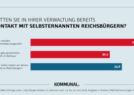 Hasswelleüberrollt Kommunen – Repräsentative Umfrage: Zahl der körperlichen Angriffe auf Bürgermeister und Gemeinderäte nimmt zu!  2 von 3 Kommunen hatten direkten Kontakt mit Reichsbürgern! (FOTO)