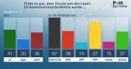 ZDF-Politbarometer  Juli  2019: Verhaltene Unterstützung für von der Leyen als EU-Kommissionspräsidentin / Deutliche Mehrheit für teurere Flugtickets (FOTO)