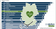 Ostdeutschland bei Gesundheitsversorgung abgehängt – Befragte beurteilen Situation vor Ort unterdurchschnittlich (FOTO)