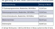 Continentale Lebensversicherung: Der Zeit einen Schritt voraus – die BU-Vorsorge für Zukunftsberufe (FOTO)