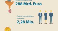 Ingenieurarbeitsmarkt unbeeindruckt von Konjunkturflaute / Aktuell 129.290 offene Stellen in Ingenieur- und Informatikerberufen (FOTO)