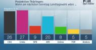 ZDF-Politbarometer Extra Thüringen Oktober I 2019: Rot-rot-grüner Landesregierung droht Verlust der Mehrheit / Gute Werte für Ministerpräsident Bodo Ramelow (FOTO)