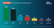 BW-Trend: Sorge um wirtschaftliche Entwicklung im Land steigt deutlich / CDU holt kräftig auf, Grüne bleiben aber stärkste Kraft / Vertrauen in Ministerpräsident Kretschmann gewachsen (FOTO)
