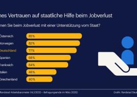 Hohe Erwartungen an den Staat / 77 % der Deutschen vertrauen auf Hilfe