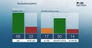 ZDF-Politbarometer Juni I 2020 / Deutliche Mehrheit für Konjunkturpaket – aber Skepsis bei Mehrwertsteuer/Gut jeder Zweite für schnelle, vollständige Öffnung von Kitas und Schulen (FOTO)