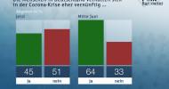 ZDF-Politbarometer Juli II 2020: Drei Viertel rechnen mit zweiter Corona-Welle / Nächtliche Randale: Mehrheit für Alkoholverbot auf öffentlichen Plätzen (FOTO)