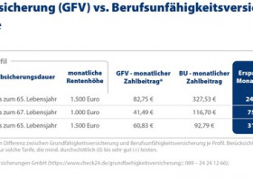 Grundfähigkeits- vs. Berufsunfähigkeitsversicherung: Das sind die Unterschiede (FOTO)
