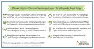 Corona-Sonderregelungen: Von diesen Vorteilen profitieren Pflegebedürftige noch bis 30.09.2020 (neu) (FOTO)