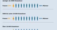 Frauen sind in der Kommunalpolitik massiv unterrepräsentiert / Umfrage zum Stand der deutschen Einheit: 91% der Bürgermeister sind männlich – 96 % sind stolz auf seit der Wiedervereinigung erreichtes (FOTO)